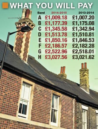 Bury council tax. What will you pay?